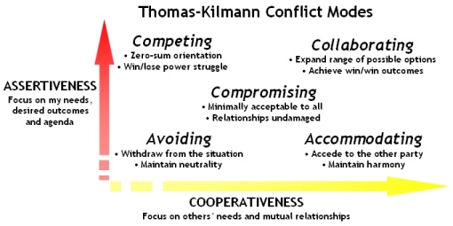 accommodating conflict management Being able to understand and employ an approach suited to the situation in which, or individual with whom the conflict takes place is hugely beneficial the information and instrument below describe all five different approaches to managing conflict: competing, collaborating, compromising, avoiding, and accommodating.